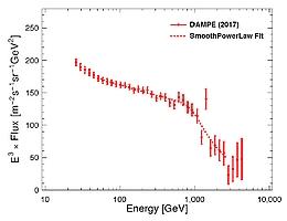 unsteter Verlauf von Partikeln mit ansteigender Energie (Bild: DAMPE Collaboration)