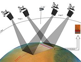 Das Kamerasystem CaSSIS wird die Marsoberfläche mit seinen Stereoaufnahmen in hoher Auflösung abbilden. (Bild: Universität Bern)