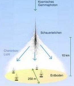 Grafische Darstellung eines durch hochenergetische kosmische Gammastrahlung ausgelösten Luftschauers (Grafik: The H.E.S.S.-Project)