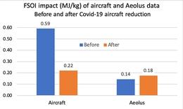 Daten von Flugzeugen und Aeolus vor und während COVID-19 (Bild: ECMWF)