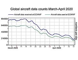 Das ECMWF nutzt Flugzeugdaten. (Bild: ECMWF)