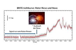 Die von der BRITE-Constellation beobachtete kombinierte Lichtkurve von Nova und Roten Riesen. Nach dem Ausbruch der Nova überstrahlt diese deutlich den Roten Riesen. Das eingeblendete Bild ist eine künstlerische Darstellung und zeigt wie ein Weisser Zwerg Materie vom Begleitstern absaugt bis er dann als Nova explodiert. (Bild R. Kuschnig, TU Graz)