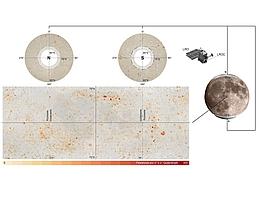Diese Karten des Mondes zeigen alle entdeckten Ansammlungen von Felsstürzen auf dem Mond als orangefarbene/rötliche Flecken. Das Gebiet zwischen 70 Grad nördlicher und südlicher Breite ist unten links dargestellt, die Polregionen darüber. Ab 80 Grad nördlicher und südlicher Breite verhindern lange Schatten ein verlässliches Identifizieren von Felsstürzen. Die Bilder werden von NASA's Lunar Reconnaissance Orbiter Camera aufgenommen (LROC). (Bild: MPS/NASA)