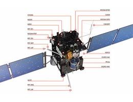 Rosetta: Übersicht der Instrumente (Grafik: ESA)