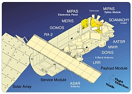 Die Instrumentenausstattung von Envisat (Bild: ESA)