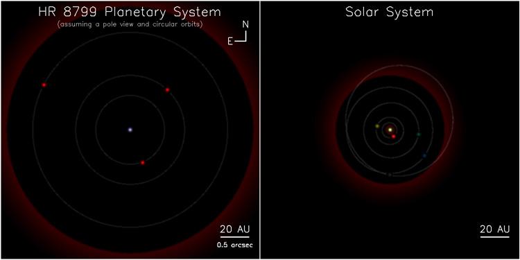 Vergleich zum Sonnensystem