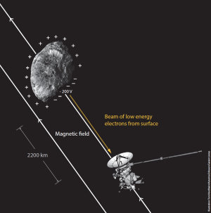 UCL Mullard Space Science Laboratory/ T. Nordheim, K. Eriksson, G. Jones; Hyperion image: NASA, JPL-Caltech, Space Science Institute