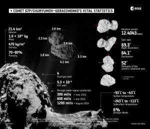 Credits for individual results: Shape model, rotation properties, volume and porosity: OSIRIS; Mass: RSI; Density: RSI/OSIRIS; Dust/Gas ratio: GIADA, MIRO and ROSINA; D/H ratio: ROSINA; Surface temperature: VIRTIS; Subsurface temperature and water vapour production rate: MIRO; Albedo: OSIRIS and VIRTIS; Comet images: NavCam; Infographic credit: ESA