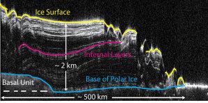 NASA, JPL-Caltech, MRO, SHARAD-Team