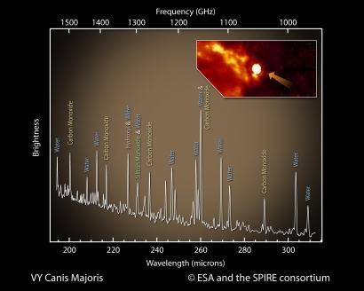 ESA & SPIRE-Konsortium