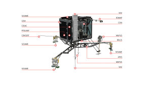 Insgesamt ist der Kometenlander Philae mit zehn wissenschaftlichen Instrumenten ausgestattet. (Bild: ESA, ATG medialab)