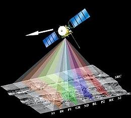 Neun Zeilen-CCDs erlauben ebenso viele Aufnahmewinkel und verschiedene Farbfilterungen, um letztendlich farbige 3D-Aufnahmen zu gewinnen. (Grafik: DLR)