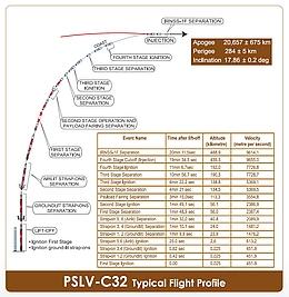 geplantes Flugprofil der PSLV-C32 (Bild: ISRO)