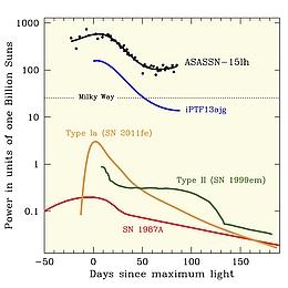 Vergleich der Leuchtkraft von ASAS-SN-15lh mir der anderer Novae (Bild: ASAS SN team)