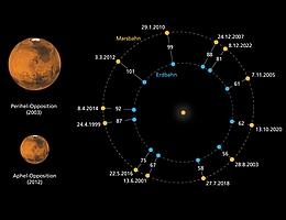 Oppositionen von Erde und Mars 1999 bis 2022.