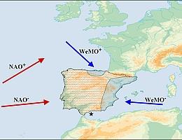 Einflussgebiete und Hauptwindrichtungen der aktuellen klimatischen Triebkräfte auf der iberischen Halbinsel. Während des 4,2 ka Events herrschten mutmaßlich warme Ostwinde begünstigt durch eine negative Westmediterrane Oszillation (WeMO-) vor. (Bild: SFB 1266 / überarbeitet nach Schirrmacher et al. 2020)