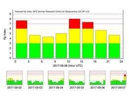 Echtzeit Kp Index: Beispiel für einen besonders starken Kp Index vom 8. September 2017. (Bild: GFZ)