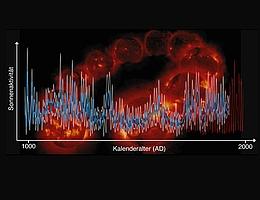 Sonnenaktivität über die letzten 1000 Jahre (blau, mit Fehlerbereich in Weiss), Aufzeichnungen von Sonnenflecken über die letzten 400 Jahre (rote Kurve). Der Hintergrund zeigt einen typischen Elfjahreszyklus der Sonne. (Bild: ETH Zürich)