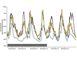 Neue Methode verbessert Vorhersage von Sonnenstürmen um rund 20 Prozent: Dargestellt sind die Vorhersagen des alten (blau) und des neuen (orange) Modells sowie die gemessenen Werte (schwarz). (Bild: ZAMG)