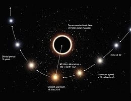 Diese künstlerische Darstellung zeigt die Bahn des Sterns S2, die sehr nah am supermassereichen Schwarzen Loch im Zentrum der Milchstraße vorbeiführt. Dessen besonders starkes Gravitationsfeld bewirkt, dass sich die Farbe des Sterns leicht zum Roten hin verschiebt, ein Effekt aus Einsteins Allgemeiner Relativitätstheorie. In dieser Grafik wurden Farbeffekt, Geschwindigkeit und Größe der Objekte aus Gründen der Übersichtlichkeit übertrieben dargestellt. (Bild: ESO/M. Kornmesser)