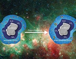 """In den frühen Stadien der Sternentstehung dürfte das Eis auf kosmischen Staubkörnern einen Phasenübergang durchlaufen (amorphes Eis zu polykristallinem Eis). Dieser Phasenübergang scheint Molekülen oder Radikalen innerhalb des Eises zu helfen, sich zusammenzuschließen. In den dabei entstehenden """"Molekülhaufen"""" könnten chemische Reaktionen komplexere organische Moleküle bilden. (Bild: NASA/JPL-Caltech, MPIA Grafikabteilung)"""